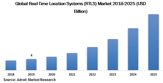 Global Real Time Location Systems (RTLS) Market 2018-2025 (USD Billion)