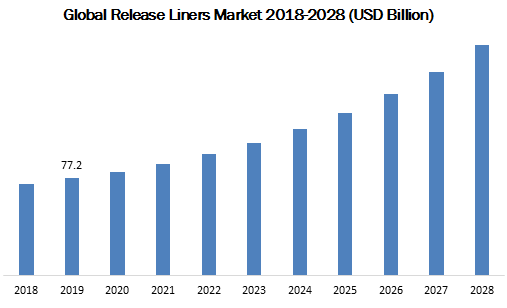 Global Release Liners Market 2018-2028