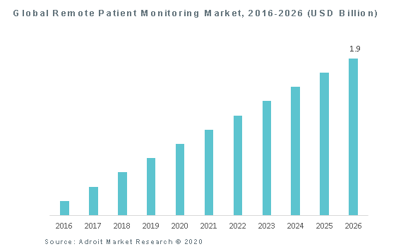 Global Remote Patient Monitoring Market, 2016-2026 (USD Billion)