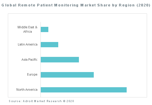 Global Remote Patient Monitoring Market Share by Region (2020)