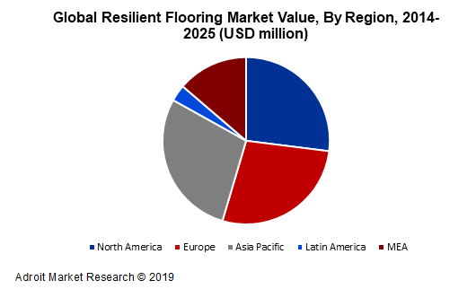 Global Resilient Flooring Market Value, By Region, 2014-2025 (USD million)