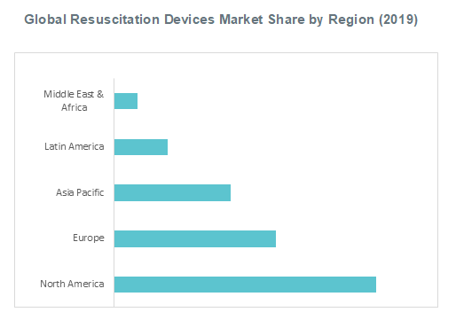 Global Resuscitation Devices Market Share by Region (2019)
