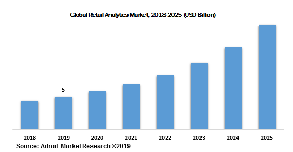 Global Retail Analytics Market, 2018-2025 (USD Billion)