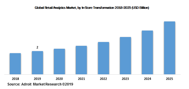Global Retail Analytics Market, by In-Store Transformation 2018-2025 (USD Billion)