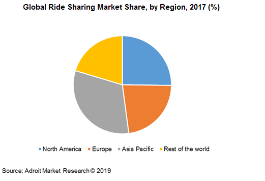 Global Ride Sharing Market Share, by Region, 2017 (%)