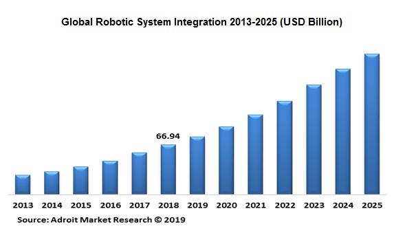 Global Robotic System Integration Market Size  Share
