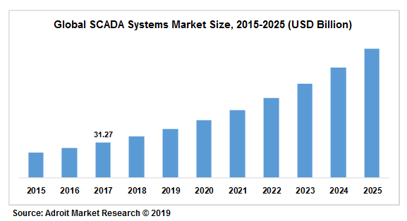 Global SCADA Systems Market Size, 2015-2025 (USD Billion)