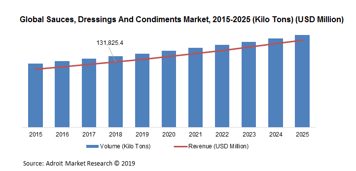 Global Sauces, Dressings And Condiments Market, 2015-2025 (Kilo Tons) (USD Million)