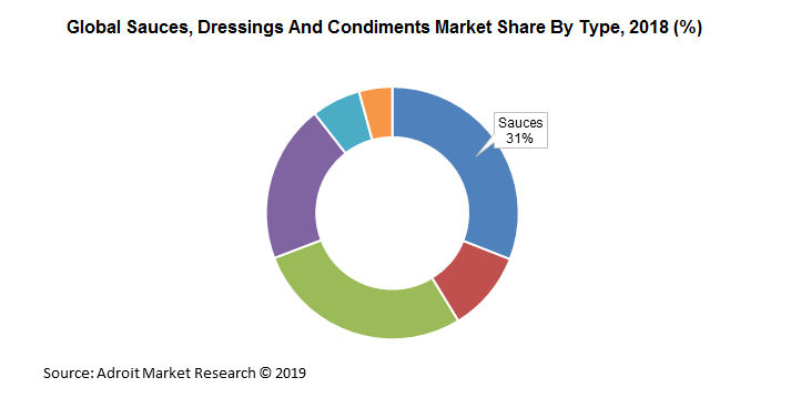 Global Sauces, Dressings And Condiments Market Share By Type, 2018 (%)