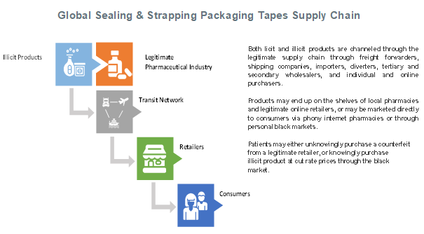 Global Sealing & Strapping Packaging Tapes Supply Chain