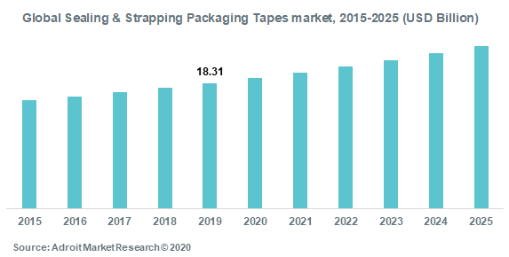 Global Sealing & Strapping Packaging Tapes Market 2015-2025 (USD Billion)