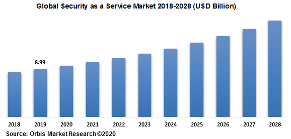 Global Security as a Service Market 2018-2028