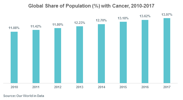 Global Share of Population (%) with Cancer, 2010-2017