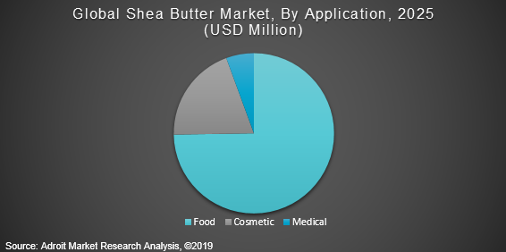 Global Shea Butter Market, By Application, 2025 (USD Million)
