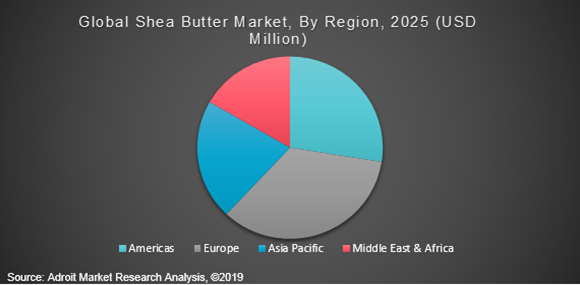 Global Shea Butter Market, By Region, 2025 (USD Million)