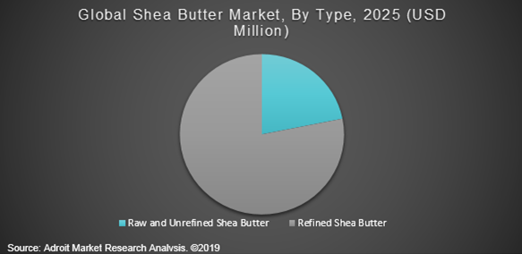 Global Shea Butter Market, By Types, 2025 (USD Million)