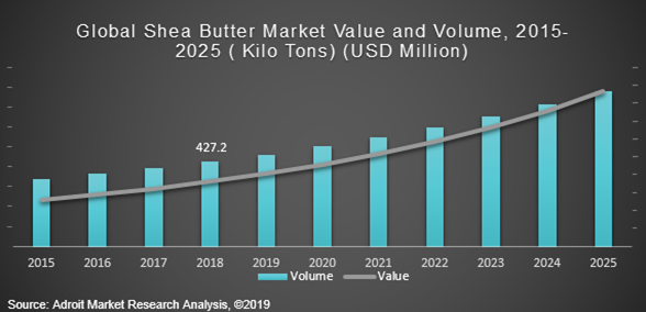 Global Shea Butter Market Value and Volume, 2015-2025 (Kilo Tons) (USD Million)