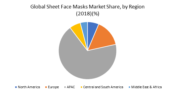 Global Sheet Face Masks Market Share, by Region (2018)(%)