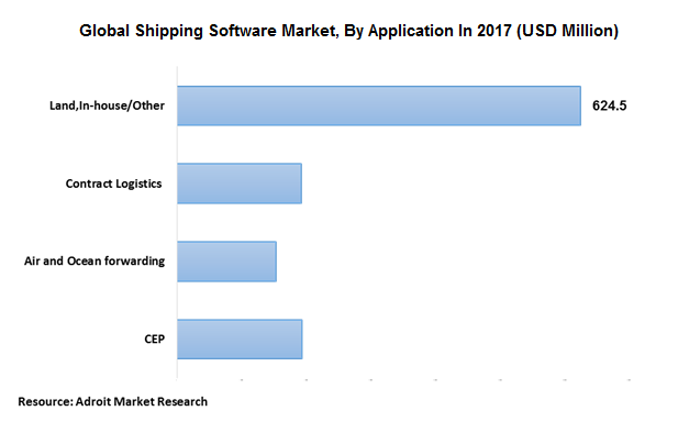 Global Shipping Software Market, By Application In 2017 (USD Million)