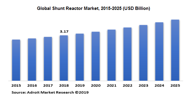 Global Shunt Reactor Market, 2015-2025 (USD Billion)
