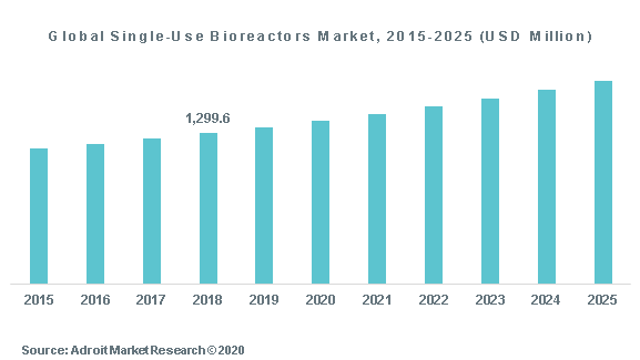 Global Single-Use Bioreactors Market, 2015-2025 (USD Million)