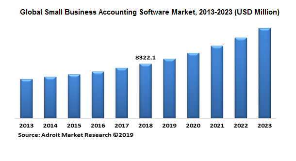 Small Business Accounting Software Market Size, 2013-2023 (USD Million)