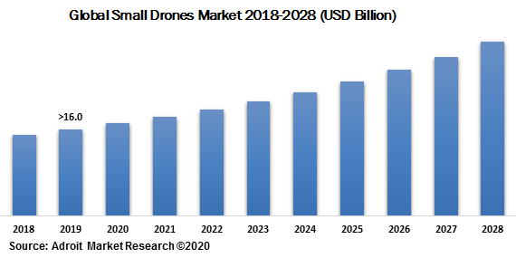 Global Small Drones Market 2018-2028