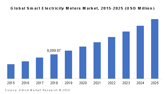 Global Smart Electricity Meters Market, 2015-2025 (USD Million)