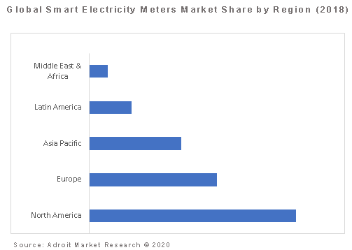 Global Smart Electricity Meters Market Share by Region (2018)