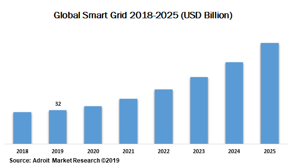 Global Smart Grid 2018-2025 (USD Billion)