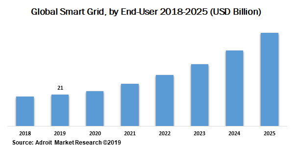 Global Smart Grid by End-User 2018-2025 (USD Billion)