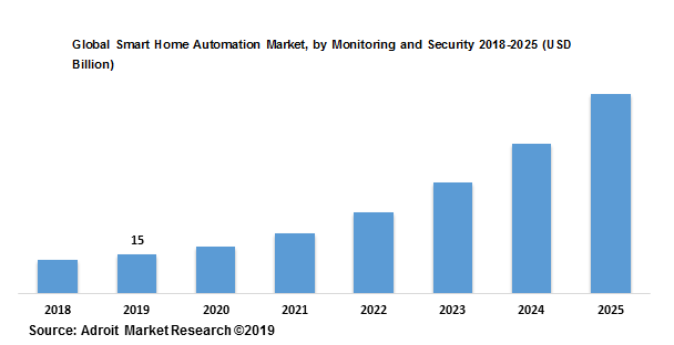 Global Smart Home Automation Market, by Monitoring and Security 2018-2025 (USD Billion)