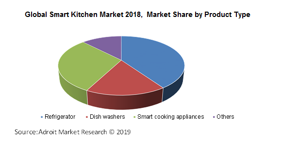 Global Smart Kitchen Market 2018,  Market Share by Product Type