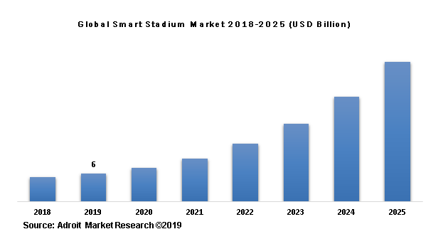 Global Smart Stadium Market 2018-2025 (USD Billion)