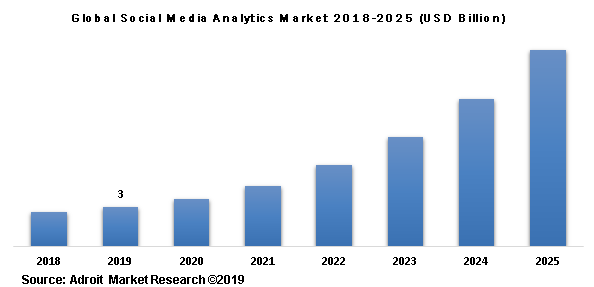 Global Social Media Analytics Market 2018-2025 (USD Billion)