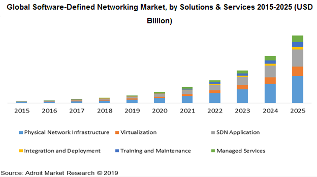 Global Software-Defined Networking Market, by Solutions & Services 2015-2025 (USD Billion)