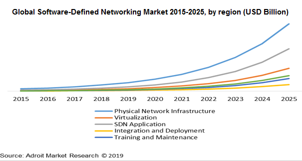 Global Software-Defined Networking Market 2015-2025, by region (USD Billion)