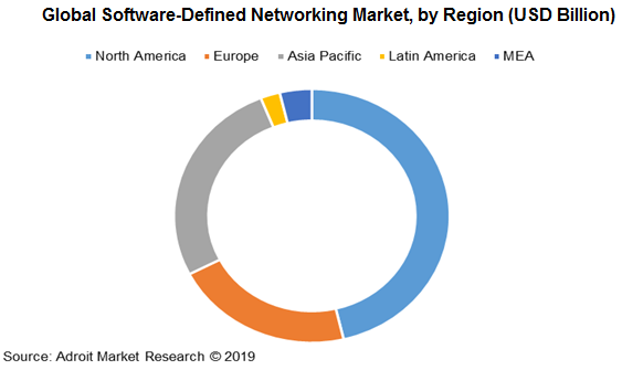 Global Software-Defined Networking Market, by Region (USD Billion)