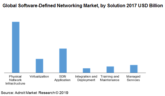 Global Software-Defined Networking Market, by Solution 2017 USD Billion