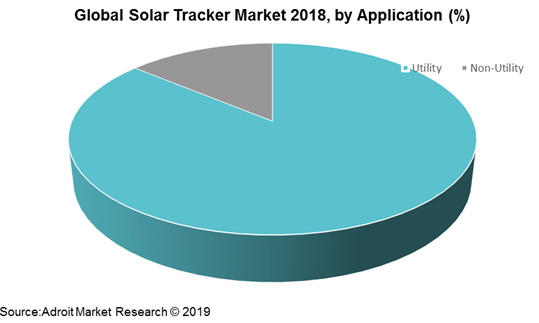 Global Solar Tracker Market 2018, by Application (%)