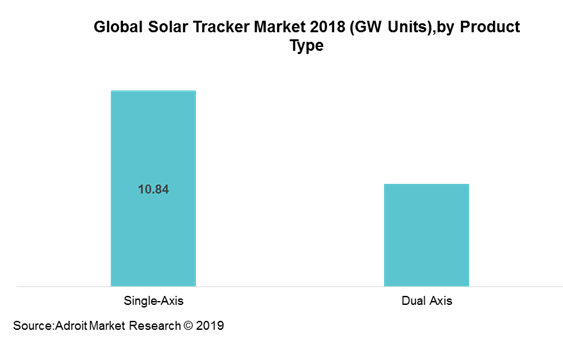 Global Solar Tracker Market 2018 (GW Units),by Product Type