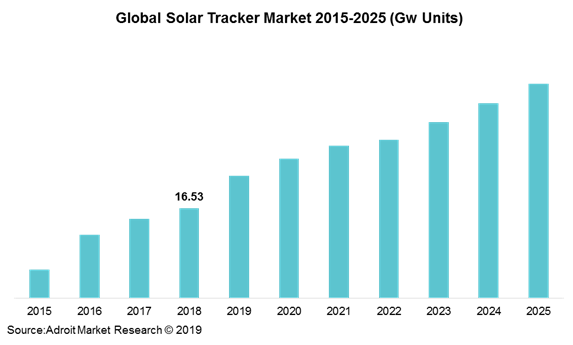 Global Solar Tracker Market 2015-2025 (Gw Units)