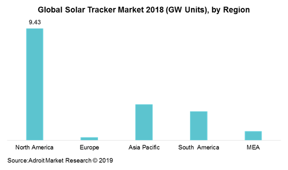 Global Solar Tracker Market 2018 (GW Units), by Region
