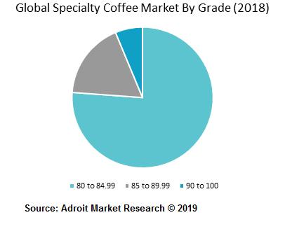 Global Specialty Coffee Market By Grade (2018)