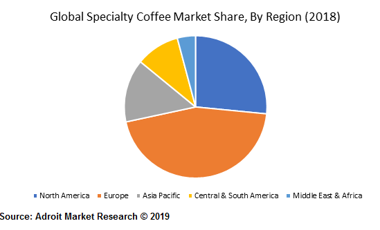 Global Specialty Coffee Market Share, By Region (2018)
