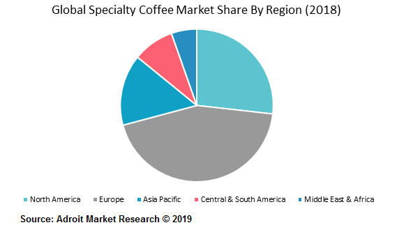 Global Specialty Coffee Market Share By Region (2018)