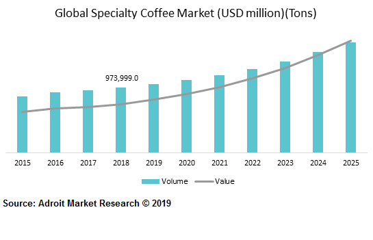 Global Specialty Coffee Market (USD million)(Tons)