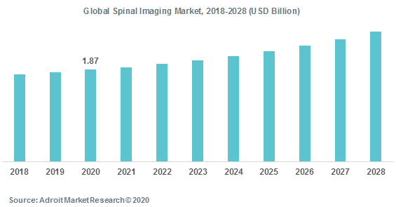 Global Spinal Imaging Market 2018-2028