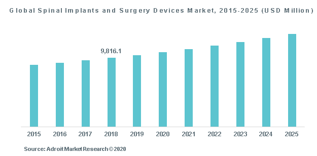 Global Spinal Implants and Surgery Devices Market, 2015-2025 (USD Million)