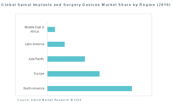 Global Spinal Implants and Surgery Devices Market Share by Region (2019)